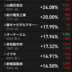 2021年1月14日上昇率ランキング TOP20