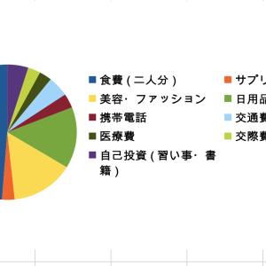 アラサーOLの家計簿公開!(夫婦二人暮らし編)