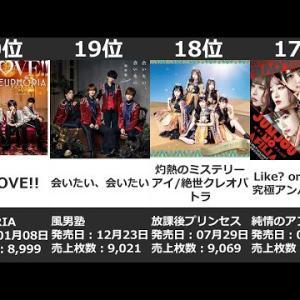 2020年最も売れたアイドルシングルランキングTOP20(ライブアイドル・地下アイドル編)