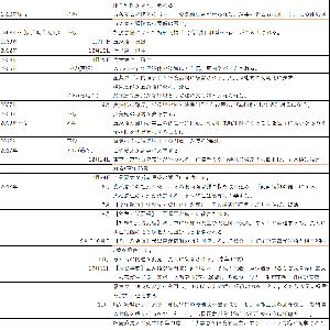 呪術廻戦年表【149話まで】