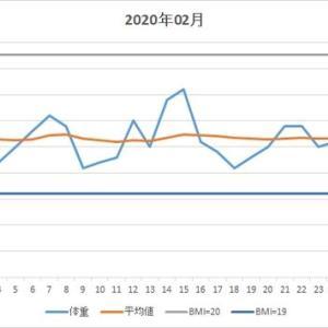体重推移(2021年02月)