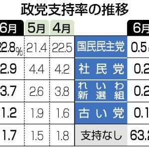 立憲民主党、支持率2.9%