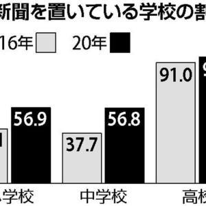 【文科省】新聞を置いている学校の割合、小・中で初の5割超…「全ての学校に置かれるよう今後も促したい」