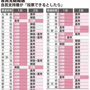 【毎日新聞・ネット全国調査】河野氏、人気維持、41都道府県で1位、無党派でもトップ