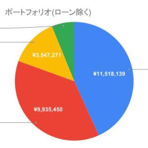 総資産(2021.8)