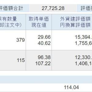 海外資産(2021.10) 3週目
