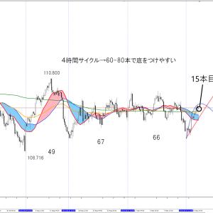 9/16,17 +4.8pips ドル円は日足反転間近。