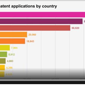 PCT国際特許の2020年の出願件数をWIPOが発表