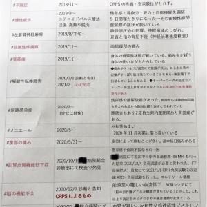 最近の疼痛事情〜CRPS〜