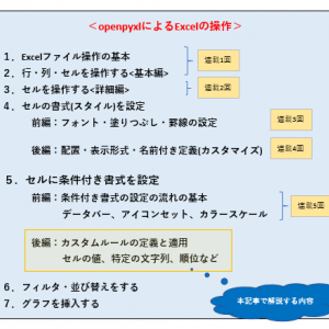 Pythonライブラリ(openpyxl)によるExcelの条件付き書式(データ抽出のユーザ定義)の設定【徹底解説】