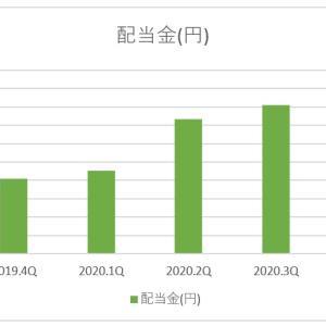 【配当金推移】2019年4Q~2020年4Q(1年間)