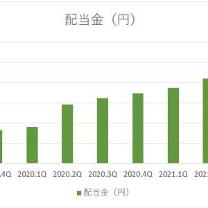 【配当金推移】2020年3Q~2019年4Q公開!【セミリタイア用収入源】