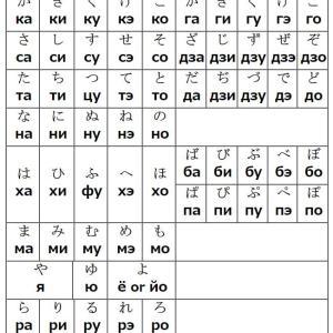 ロシア語の独自の文字と発音
