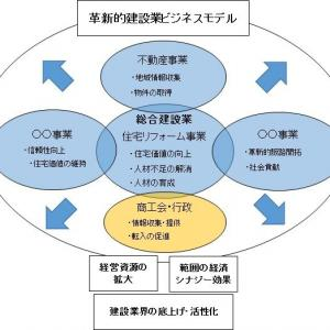 ⑮【事業計画策定手順⑦:戦略ドメイン③事業ドメインの考察】