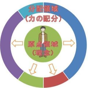 ⑯【事業計画策定手順⑧:戦略ドメイン④事業ドメインの考察Ⅱ】