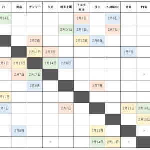 【女子Vリーグ】レギュラーラウンド残り2週の対戦!