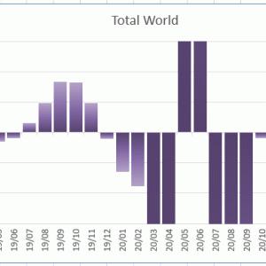 がっかりな4月の景気モメンタム。どうしちまったんだアメリカ!ちょっとヤバイ雰囲気だ