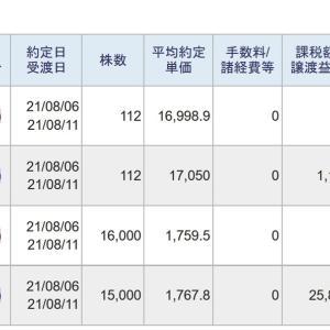 今日は、信用取引で、105,739円の利益、26,981円の納税でした。