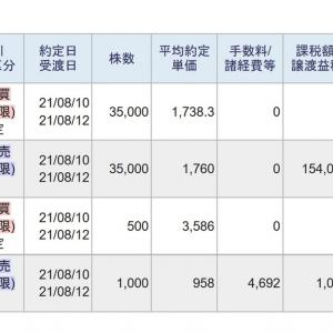 今日は、信用取引で、608,192円の利益、155,116円の納税でした。