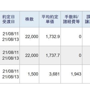 今日は、信用取引で、166,955円の利益、42,602円の納税でした。