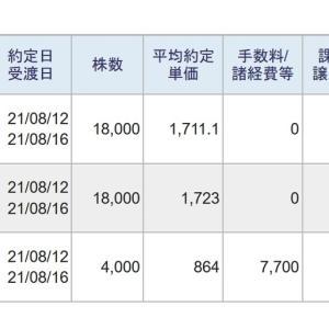 今日は、信用取引で、203,418円の利益、51,882円の納税でした。