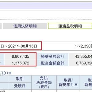 今年の株式関係の納税額が1,000万円を超えました。