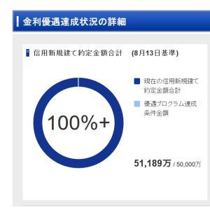 信用新規建て約定金額合計5億円以上の条件をクリアしたので、金利優遇達成しました。