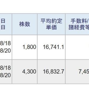 今日は、信用取引で、276,113円の利益、70,437円の納税でした。