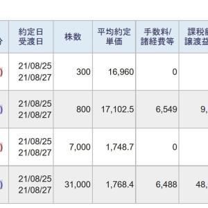 今日は、信用取引で、229,432円の利益、58,531円の納税でした。