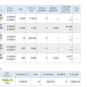 2倍に値上がりしたJリート銘柄を売却して200万円の利益確定をしました。