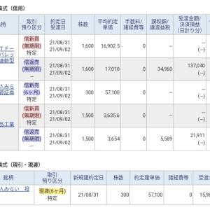値上がりしたJリート銘柄を売却して1,500万円を現金化しました。