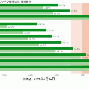 9/17 東京+782 高齢者56 重症-3 死亡+25 収束  [135853815]