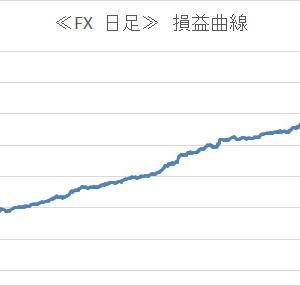 【FX】 日足 損益曲線