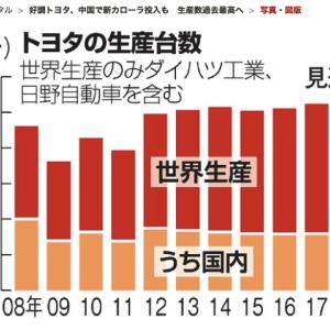 円高円安の為替レートについて解説。(プラザ合意解説付き)