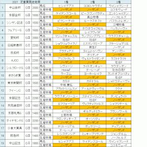 287.芝の重賞競走はノーザンF生産馬を買っておけばOK!?(だんな)