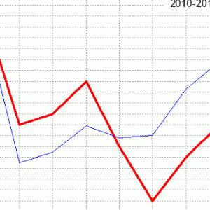 京都記念回顧(ラップ分析)2020