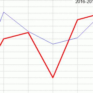京都牝馬ステークス回顧(ラップ分析)2020