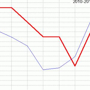 フローラステークス回顧(ラップ分析)2020