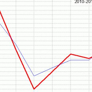 福島牝馬ステークス回顧(ラップ分析)2020