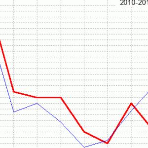 京都新聞杯回顧(ラップ分析)2020