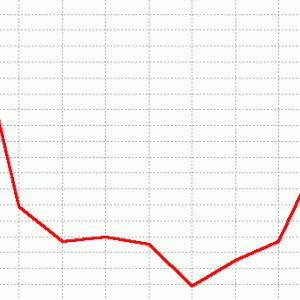 オークス展望(ラップ傾向)2020