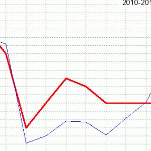 目黒記念回顧(ラップ分析)2020