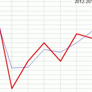 鳴尾記念回顧(ラップ分析)2020