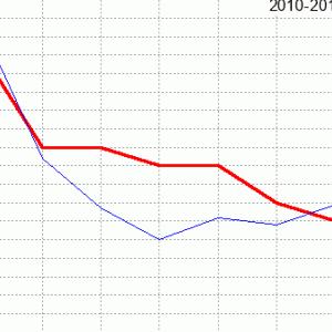 函館記念回顧(ラップ分析)2020