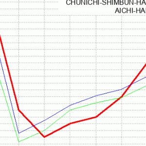ローズステークス@中京回顧(ラップ分析)2020