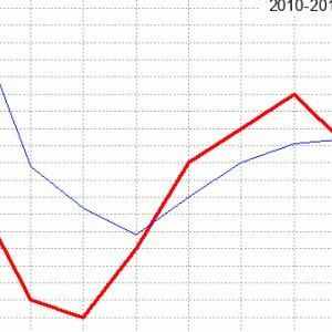 セントライト記念回顧(ラップ分析)2020