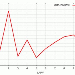 京成杯展望(ラップ傾向&予想)2021