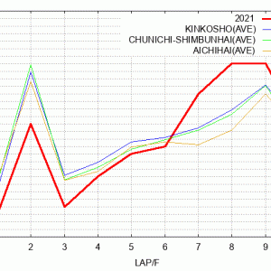 鳴尾記念@中京回顧(ラップ分析)2021