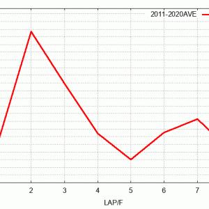 ユニコーンステークス展望(ラップ傾向&予想)2021