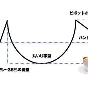 オニール流買いのチャートパターン6選